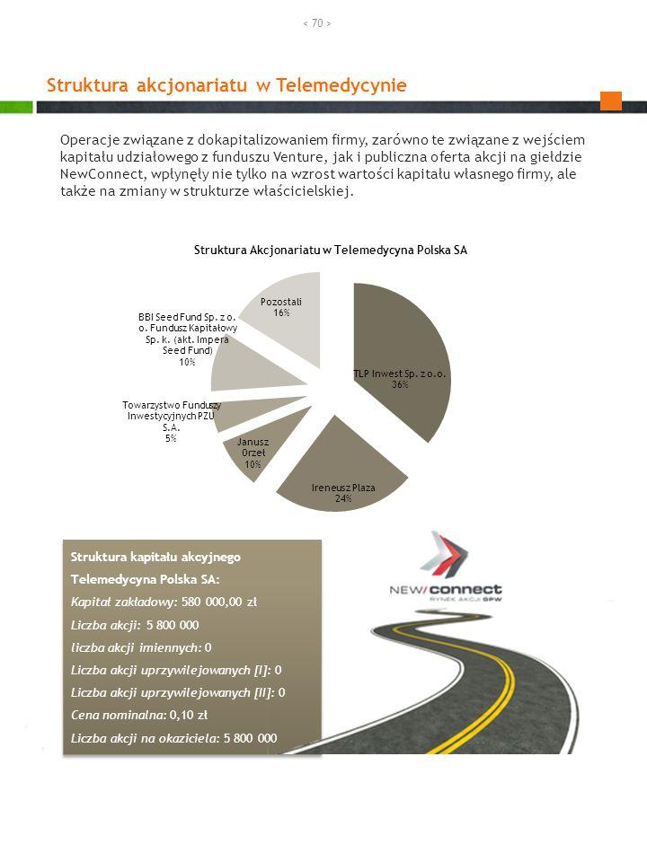 Struktura akcjonariatu w Telemedycynie