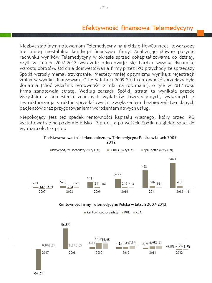 Efektywność finansowa Telemedycyny