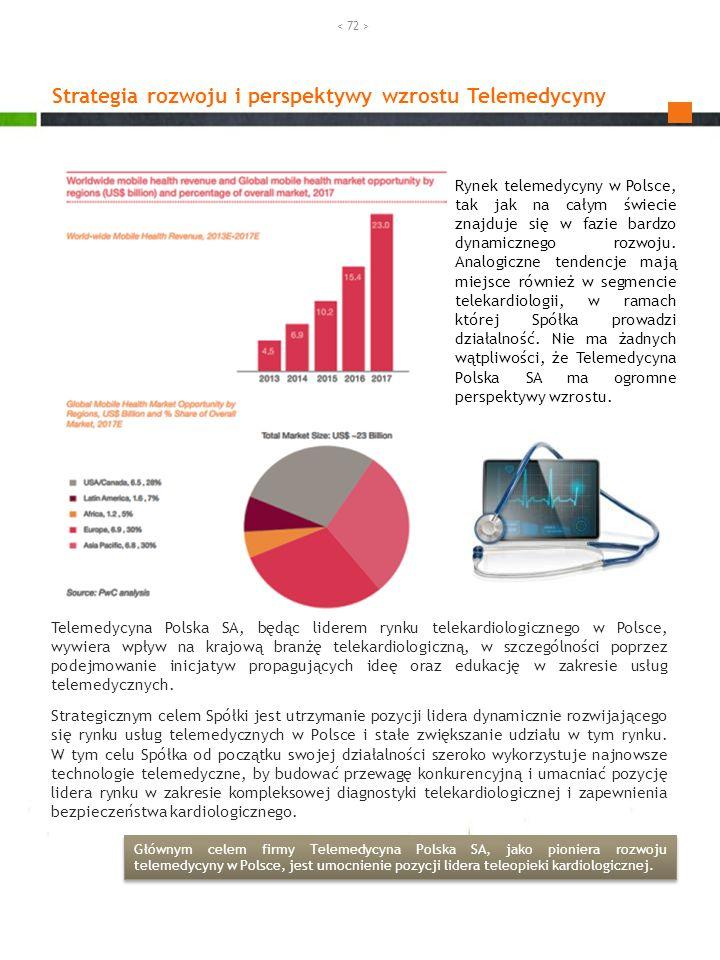 Strategia rozwoju i perspektywy wzrostu Telemedycyny