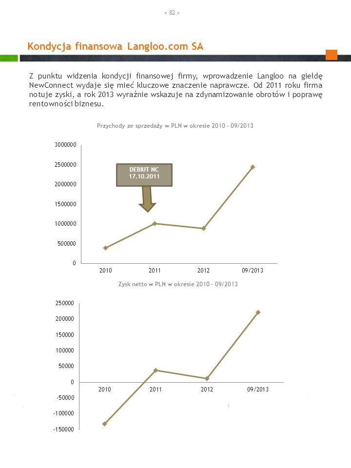 Kondycja finansowa Langloo.com SA