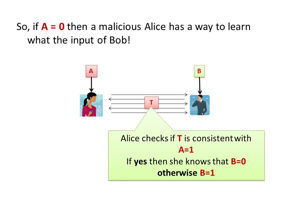 So, if A = 0 then a malicious Alice has a way to learn what the input of Bob!