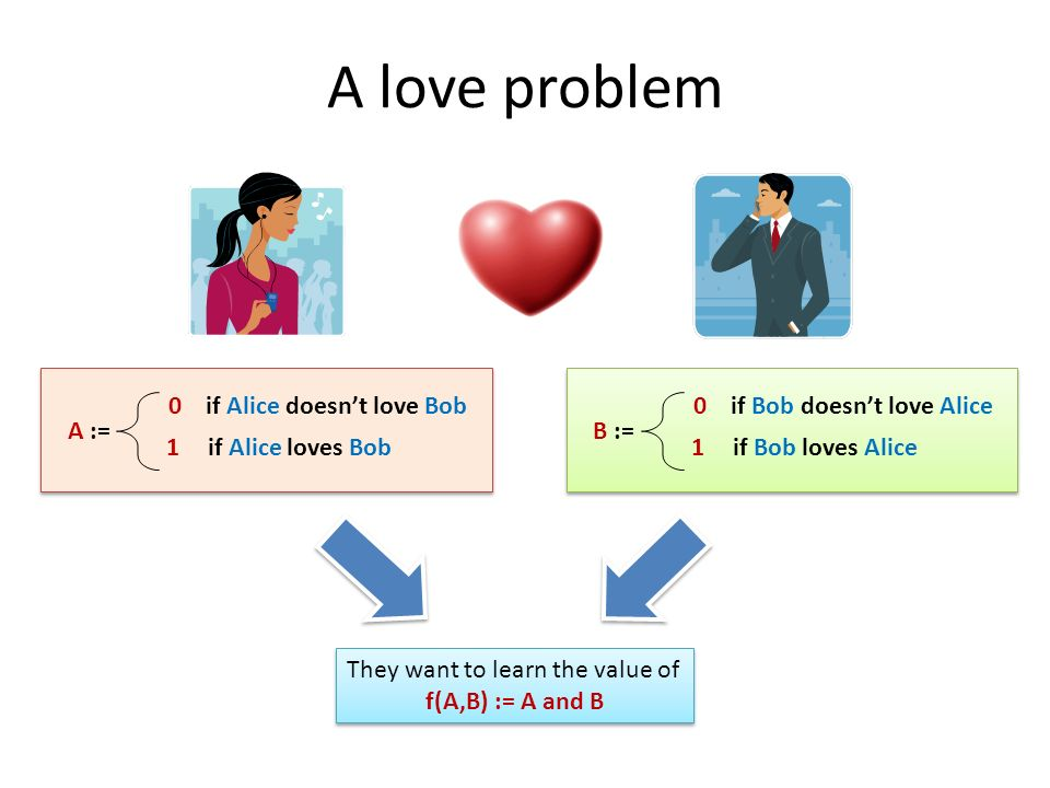 A love problem A := 0 if Alice doesn't love Bob 1 if Alice loves Bob