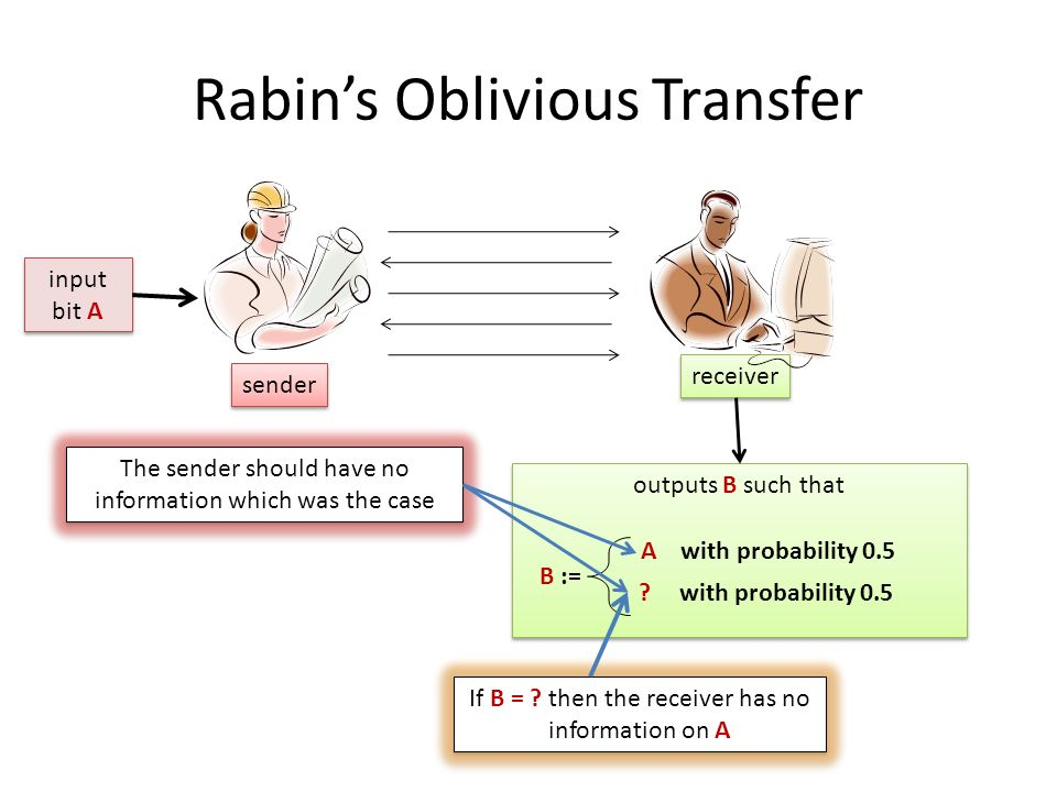 Rabin's Oblivious Transfer