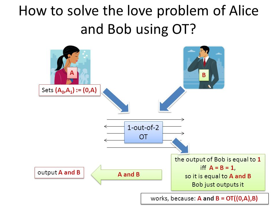 How to solve the love problem of Alice and Bob using OT