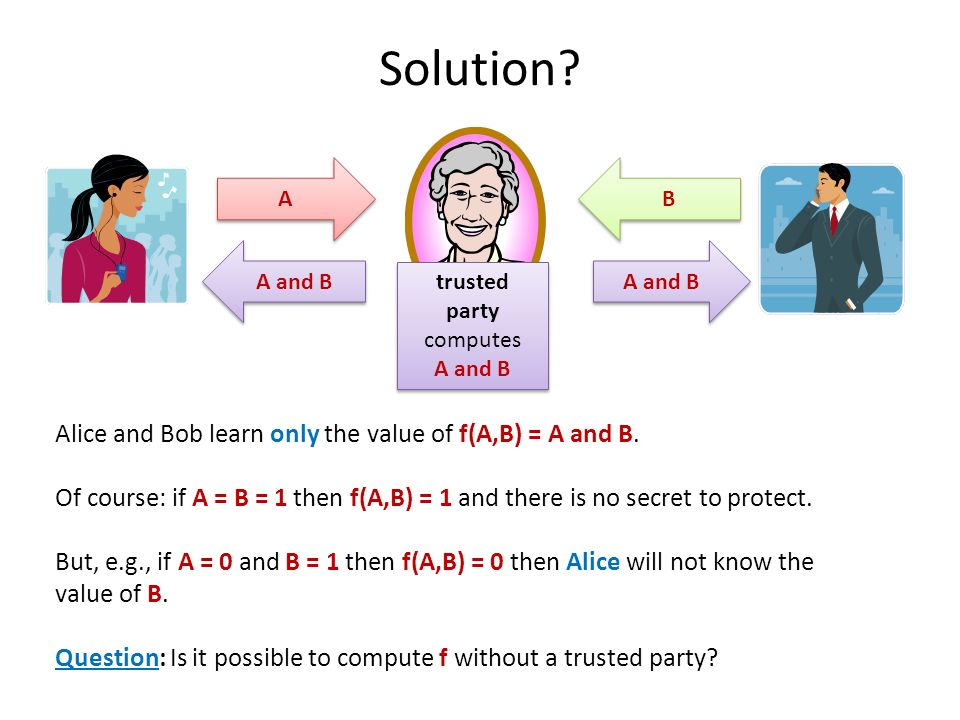 Solution Alice and Bob learn only the value of f(A,B) = A and B.