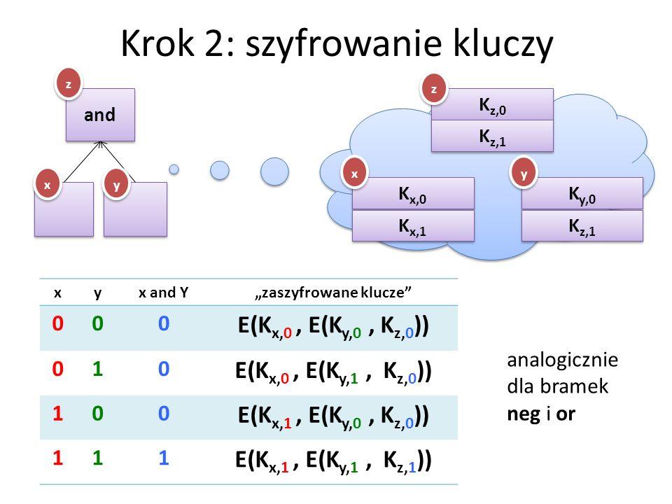 Krok 2: szyfrowanie kluczy