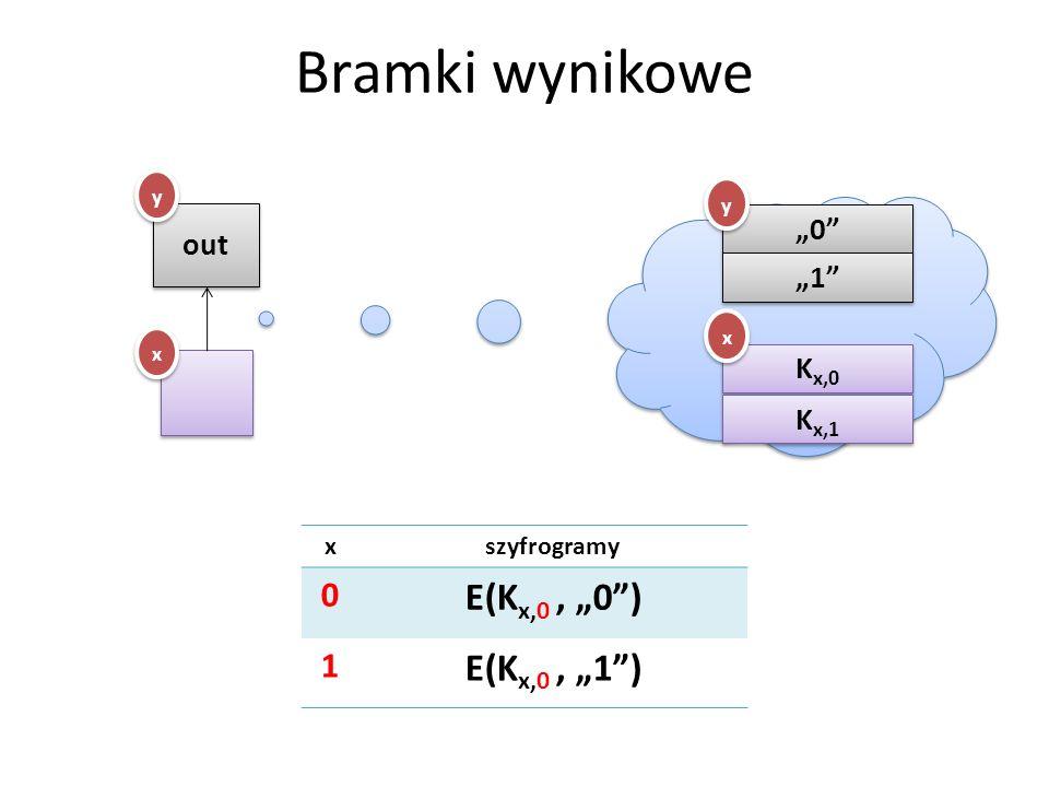 """Bramki wynikowe E(Kx,0 , """"0 ) E(Kx,0 , """"1 ) 1 """"0 out """"1 Kx,0 Kx,1 x"""