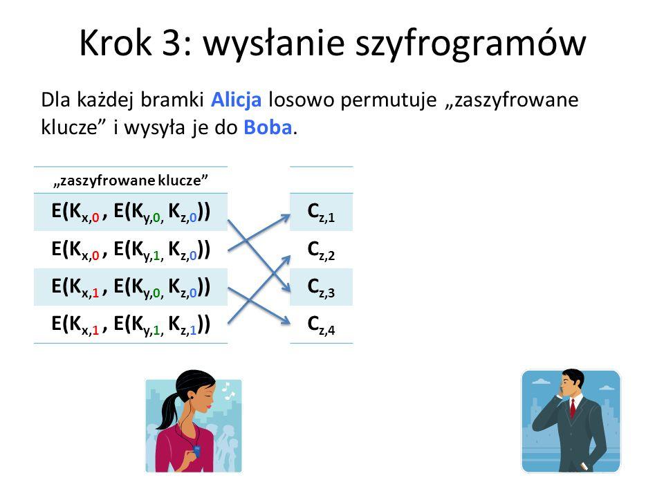 Krok 3: wysłanie szyfrogramów