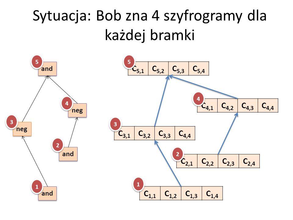 Sytuacja: Bob zna 4 szyfrogramy dla każdej bramki