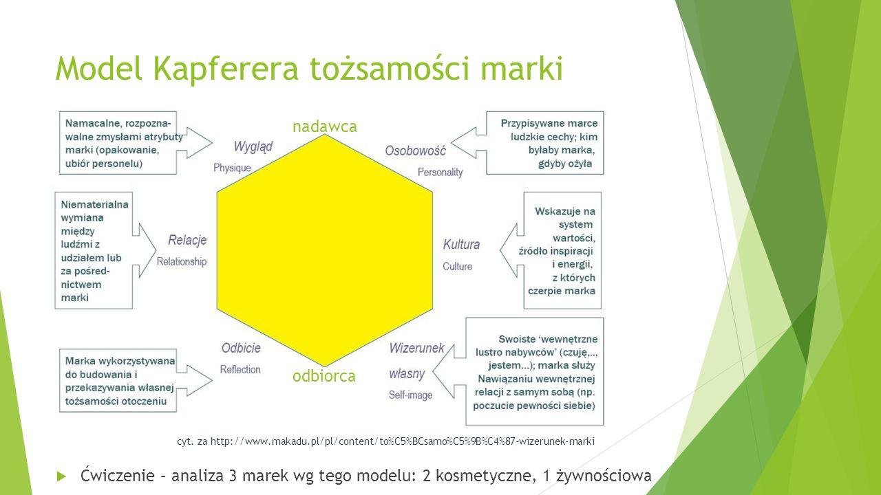 Model Kapferera tożsamości marki