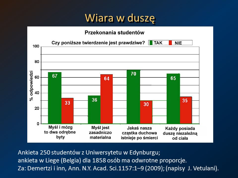 Wiara w duszę Ankieta 250 studentów z Uniwersytetu w Edynburgu; ankieta w Liege (Belgia) dla 1858 osób ma odwrotne proporcje.