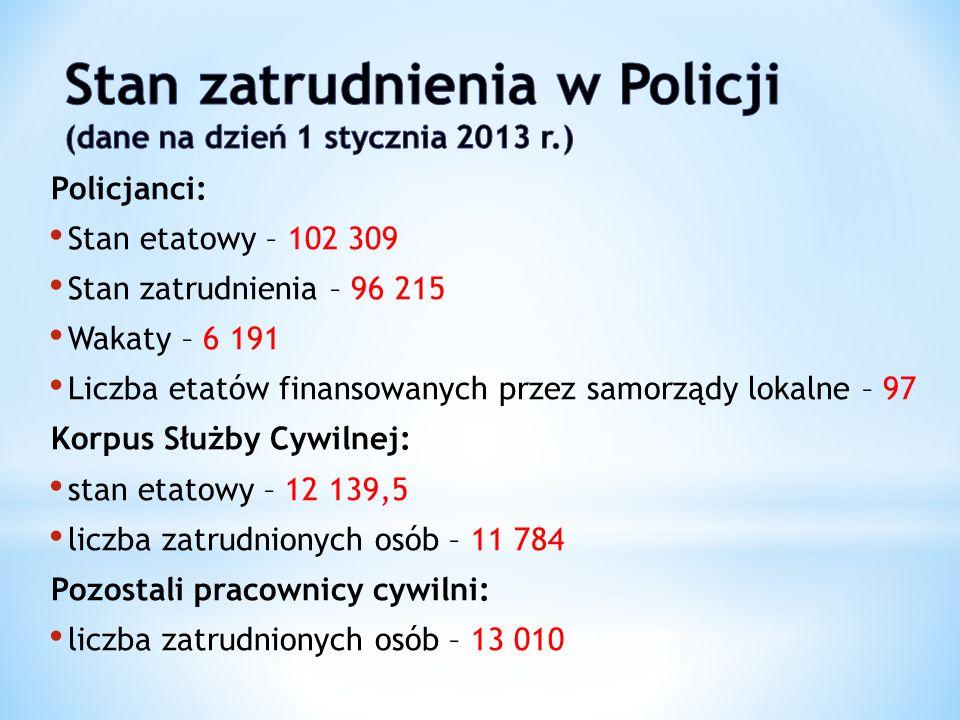 Stan zatrudnienia w Policji