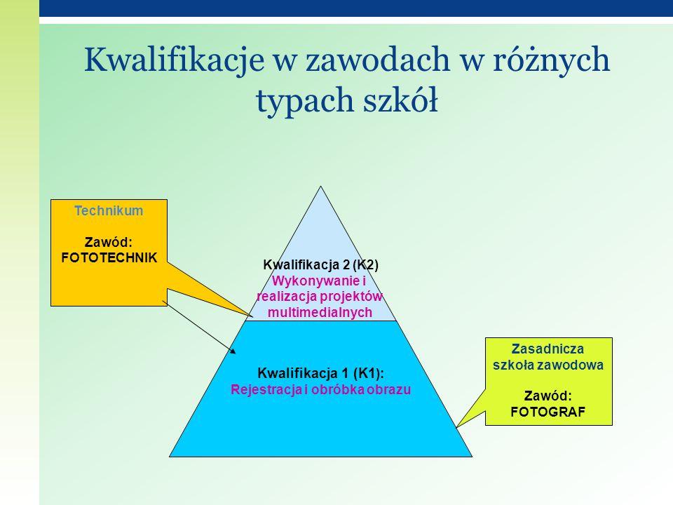 Kwalifikacje w zawodach w różnych typach szkół