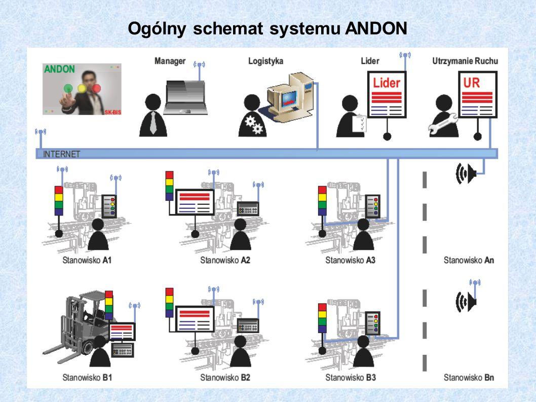 Ogólny schemat systemu ANDON