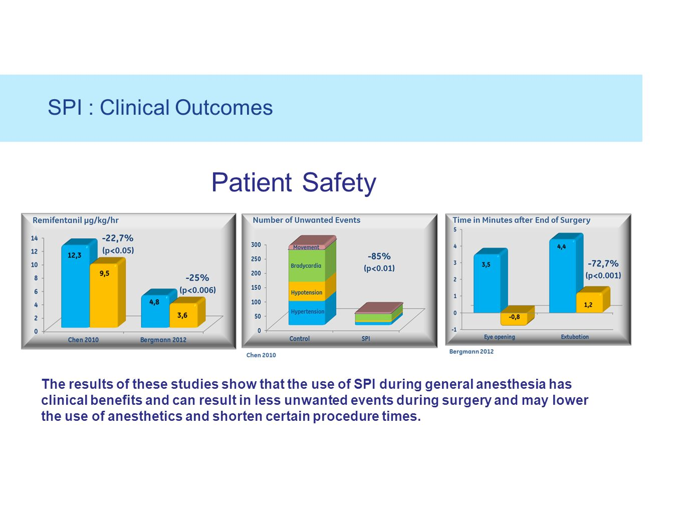 Patient Safety SPI : Clinical Outcomes