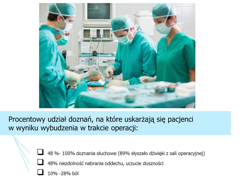 48 %- 100% doznania słuchowe (89% słyszało dźwięki z sali operacyjnej)
