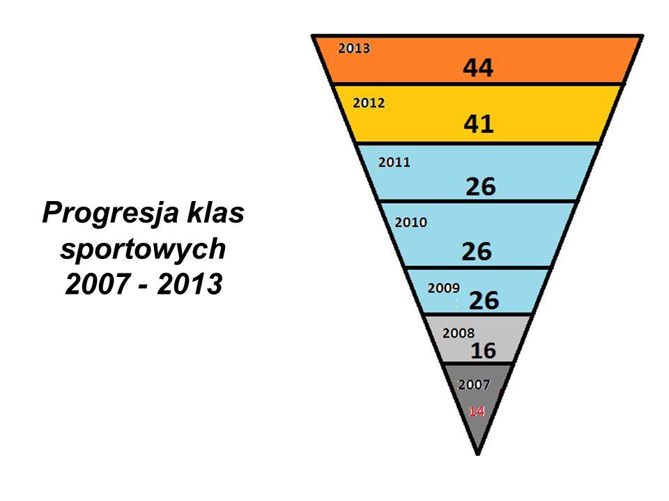 Progresja klas sportowych 2007 - 2013