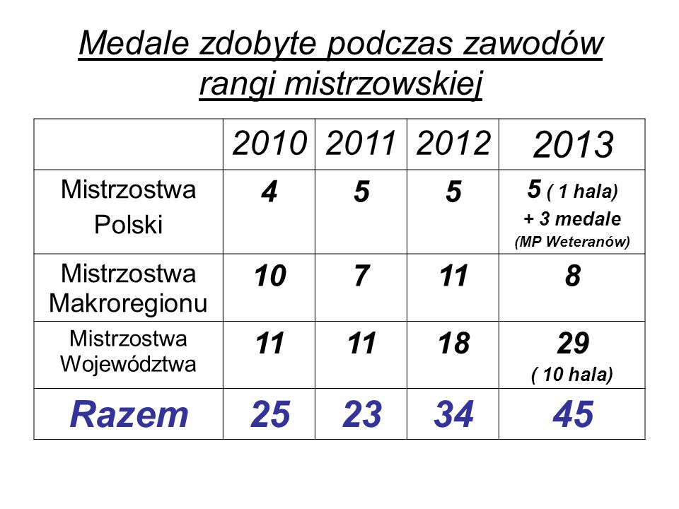 Medale zdobyte podczas zawodów rangi mistrzowskiej