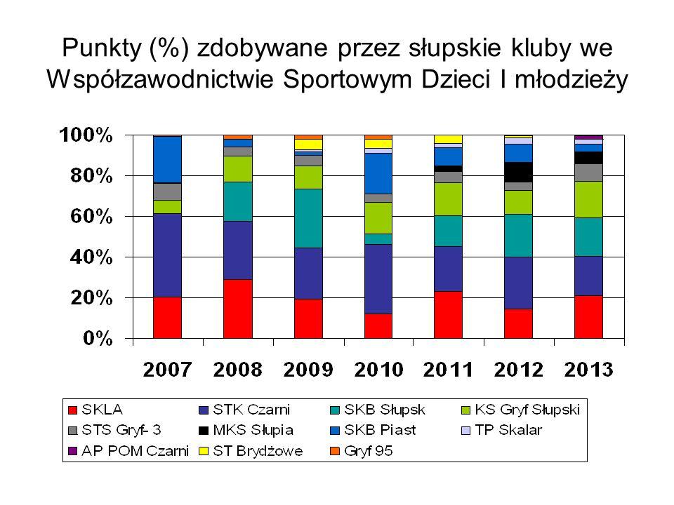 Punkty (%) zdobywane przez słupskie kluby we Współzawodnictwie Sportowym Dzieci I młodzieży