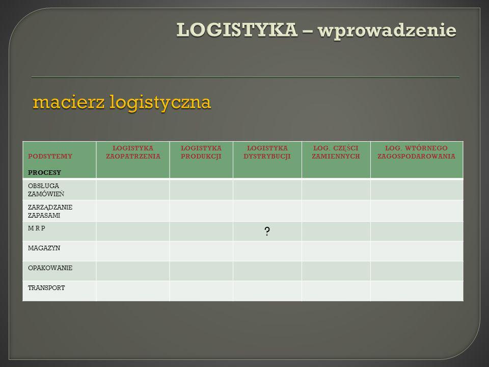 LOGISTYKA – wprowadzenie macierz logistyczna