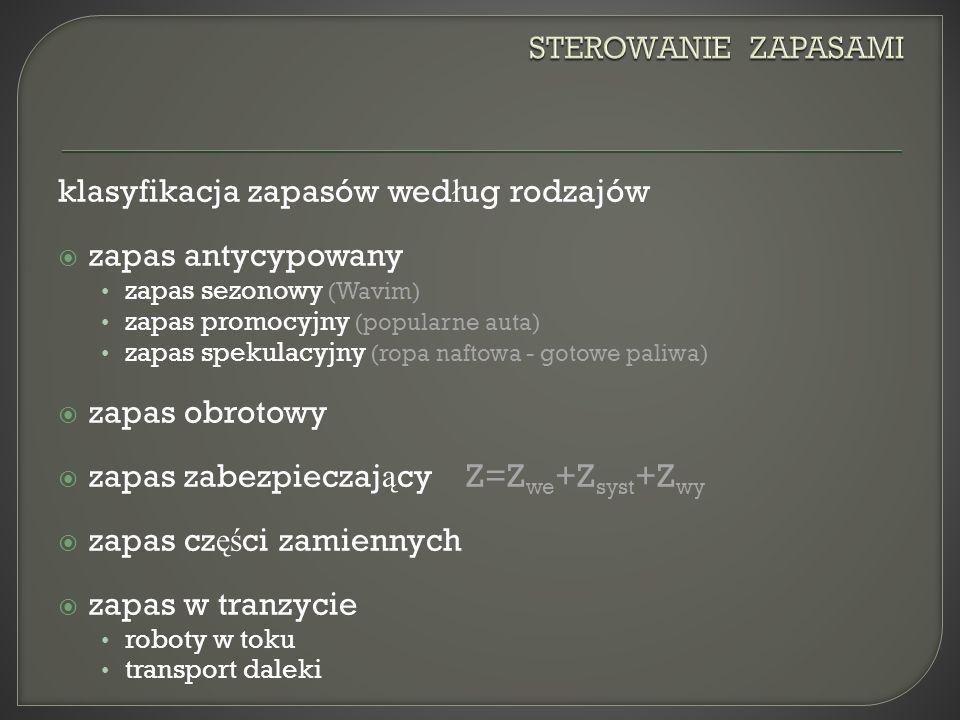klasyfikacja zapasów według rodzajów zapas antycypowany