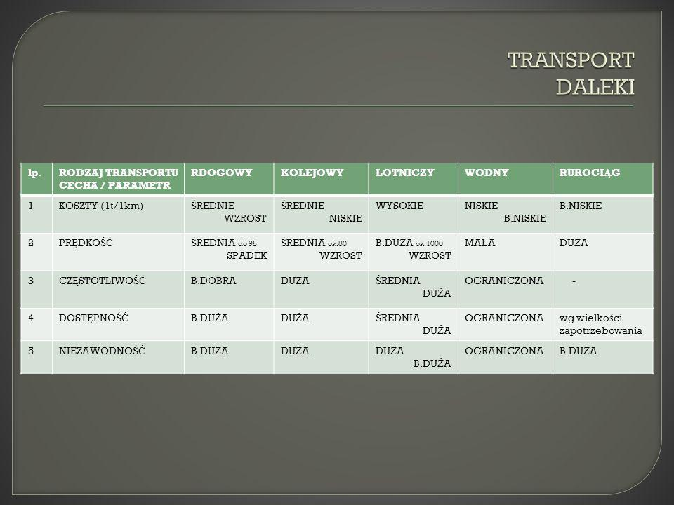 TRANSPORT DALEKI lp. RODZAJ TRANSPORTU CECHA / PARAMETR RDOGOWY