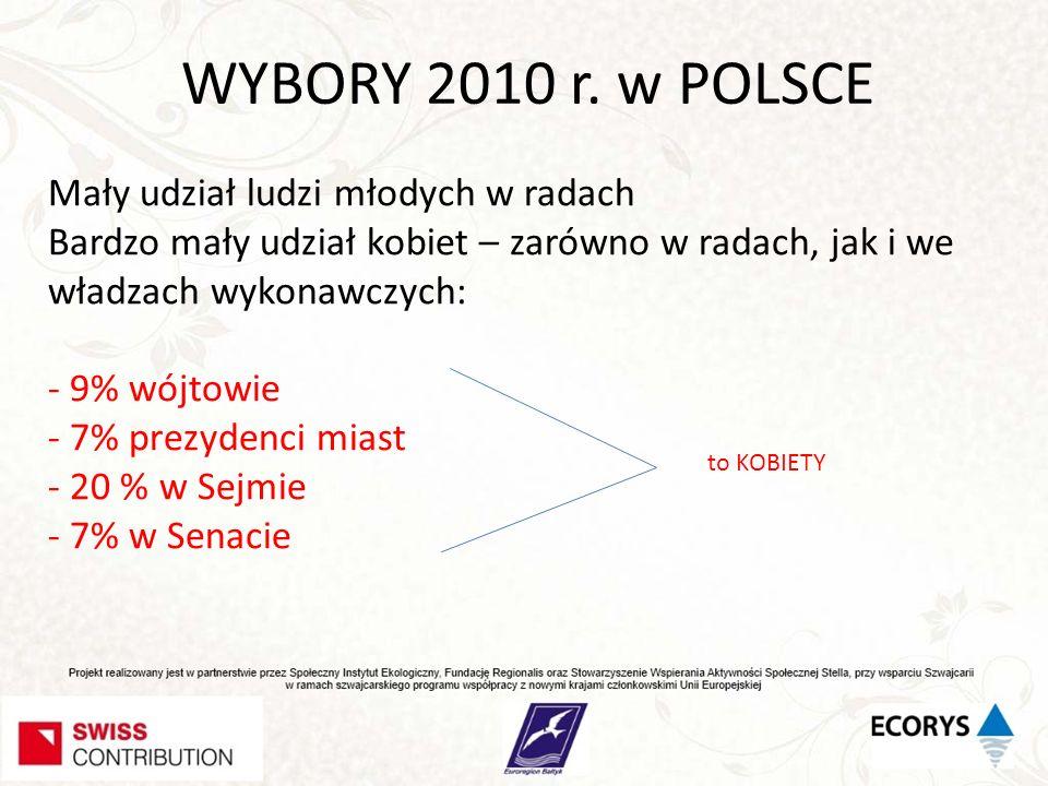 WYBORY 2010 r. w POLSCE Mały udział ludzi młodych w radach