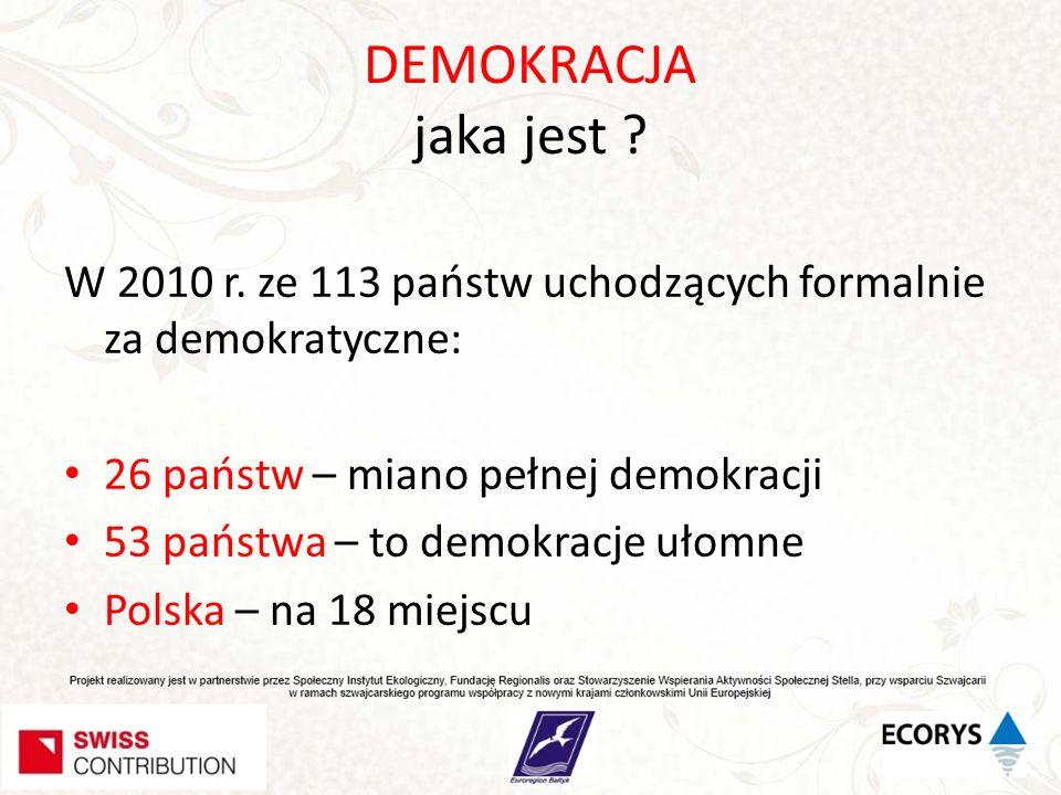 DEMOKRACJA jaka jest W 2010 r. ze 113 państw uchodzących formalnie za demokratyczne: 26 państw – miano pełnej demokracji.