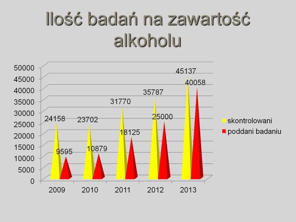 Ilość badań na zawartość alkoholu