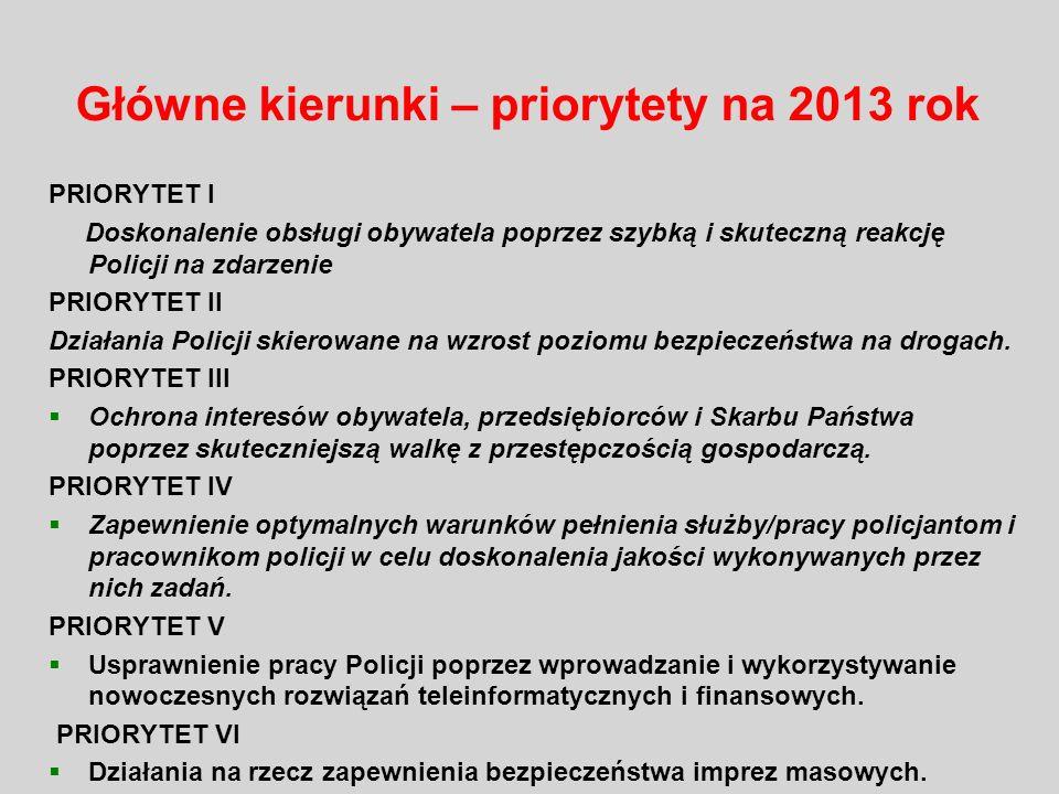 Główne kierunki – priorytety na 2013 rok
