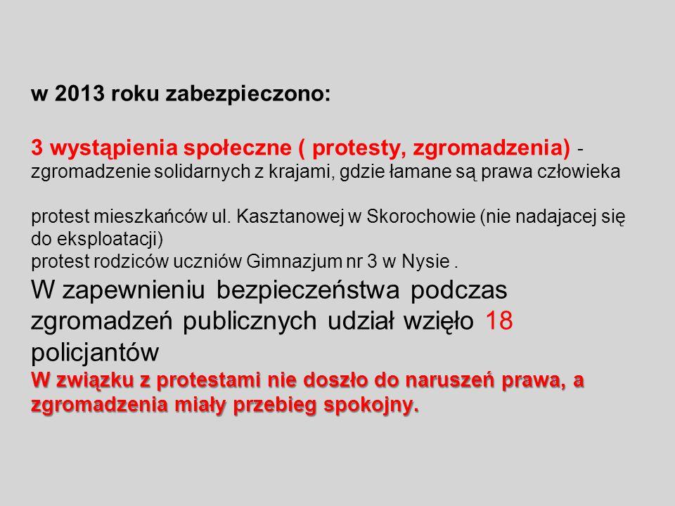 w 2013 roku zabezpieczono: 3 wystąpienia społeczne ( protesty, zgromadzenia) - zgromadzenie solidarnych z krajami, gdzie łamane są prawa człowieka protest mieszkańców ul.
