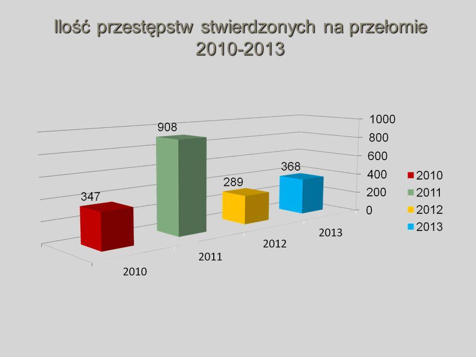 Ilość przestępstw stwierdzonych na przełomie 2010-2013