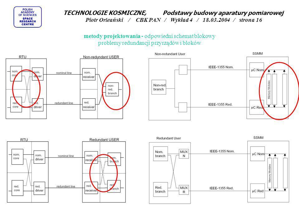 metody projektowania - odpowiedni schemat blokowy