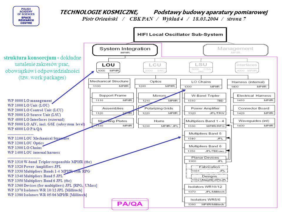TECHNOLOGIE KOSMICZNE, Podstawy budowy aparatury pomiarowej Piotr Orleański / CBK PAN / Wykład 4 / 18.03.2004 / strona 7