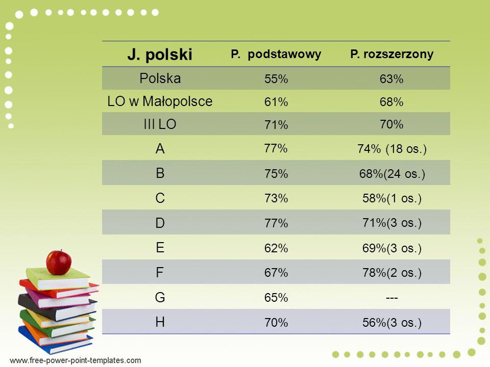 J. polski Polska LO w Małopolsce III LO A B C D E F G H P. podstawowy