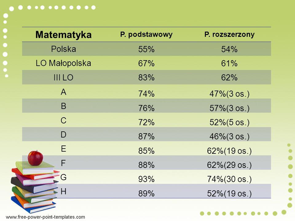 Matematyka Polska 55% 54% LO Małopolska 67% 61% III LO 83% 62% A 74%