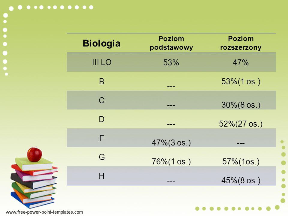 Biologia III LO 53% 47% B --- 53%(1 os.) C 30%(8 os.) D 52%(27 os.) F