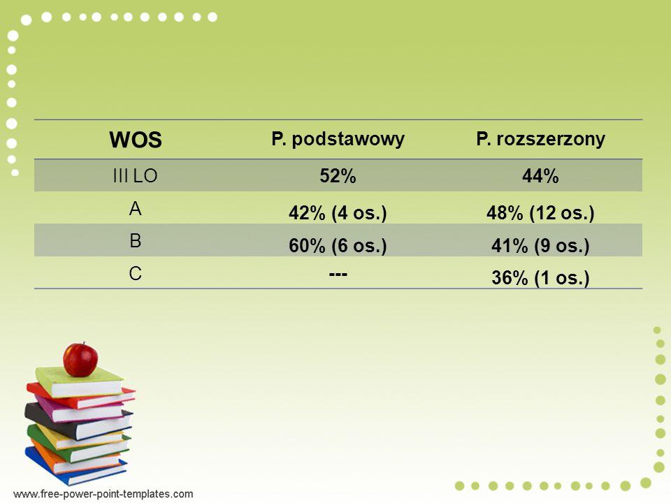 WOS P. podstawowy P. rozszerzony III LO 52% 44% A 42% (4 os.)