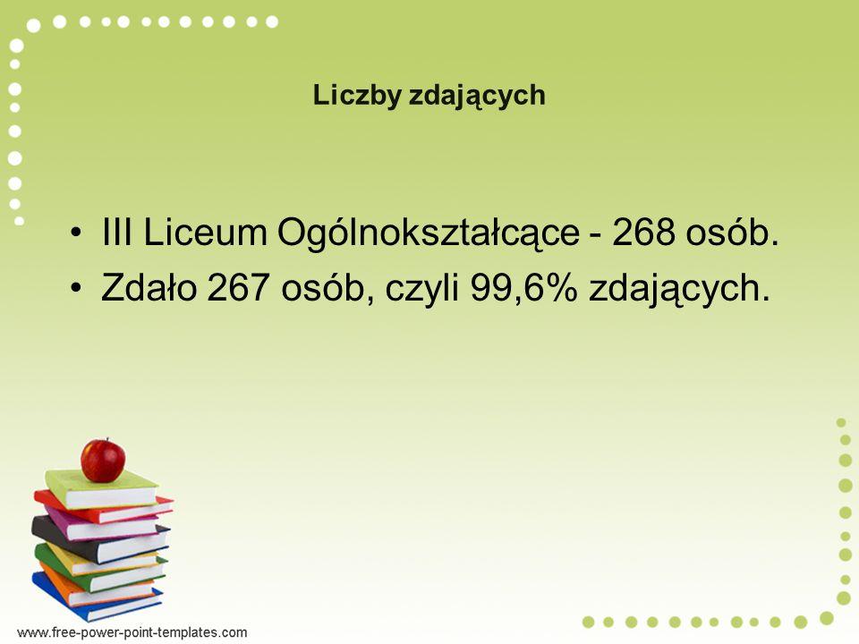 III Liceum Ogólnokształcące - 268 osób.