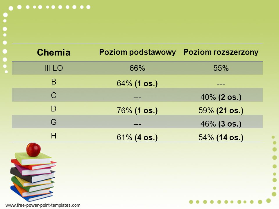 Chemia Poziom podstawowy Poziom rozszerzony III LO 66% 55% B
