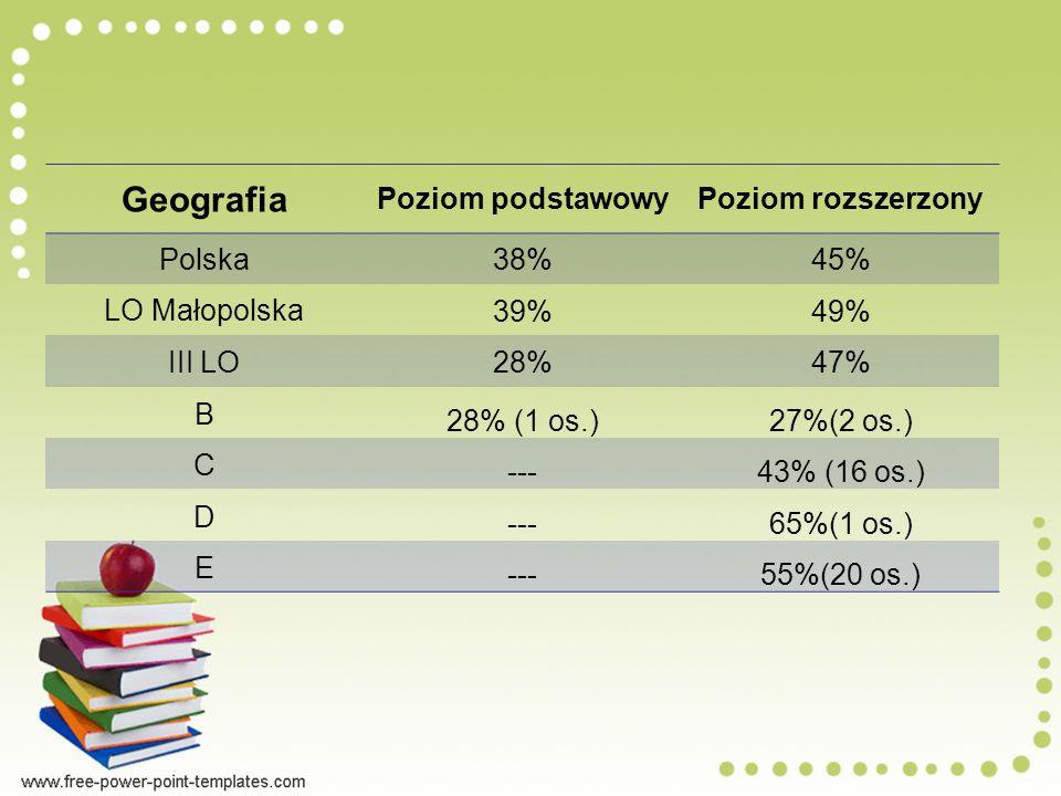 Geografia Poziom podstawowy Poziom rozszerzony Polska 38% 45%