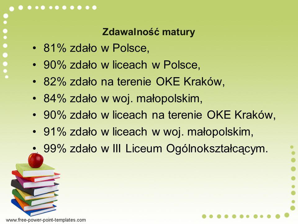 90% zdało w liceach w Polsce, 82% zdało na terenie OKE Kraków,