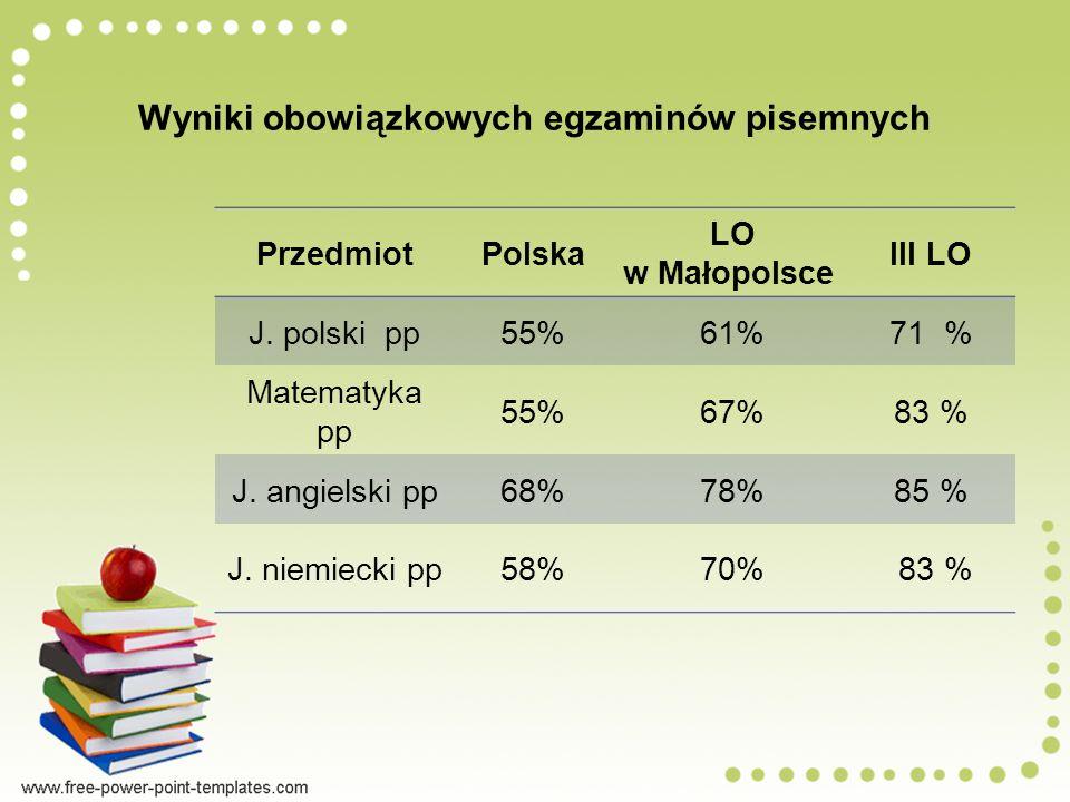 Wyniki obowiązkowych egzaminów pisemnych