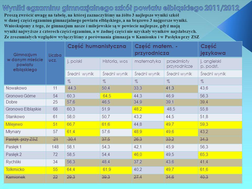 Wyniki egzaminu gimnazjalnego szkół powiatu elbląskiego 2011/2012