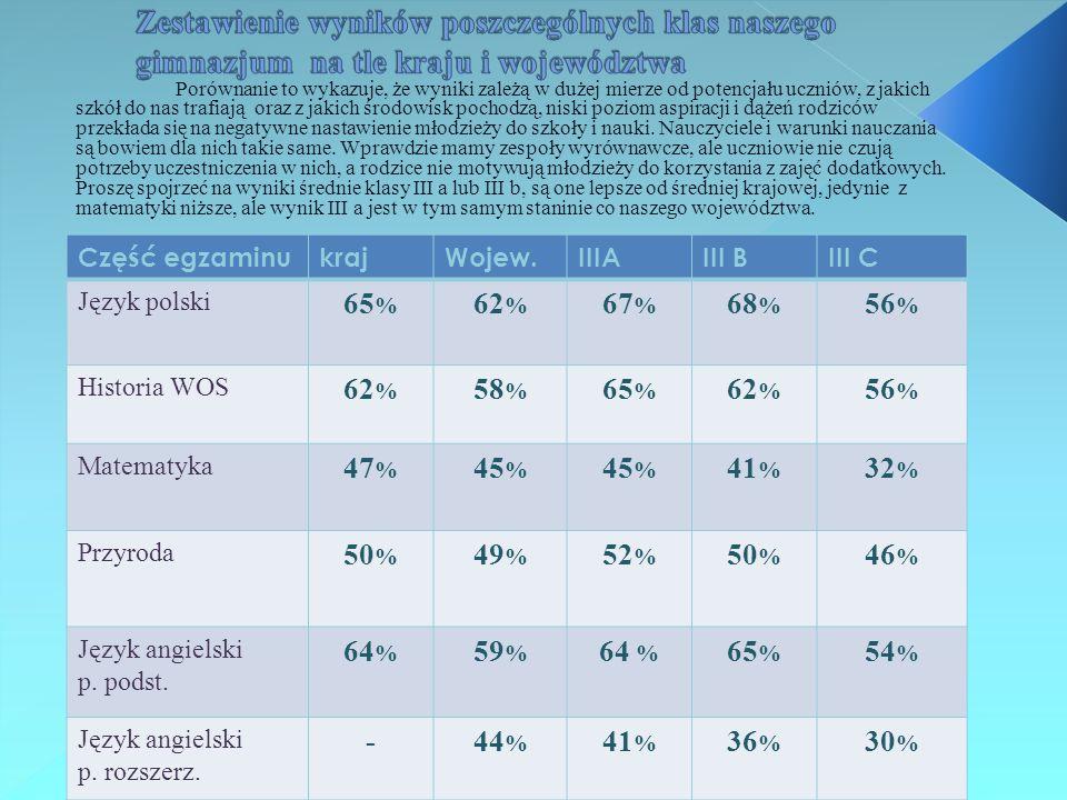 Zestawienie wyników poszczególnych klas naszego gimnazjum na tle kraju i województwa