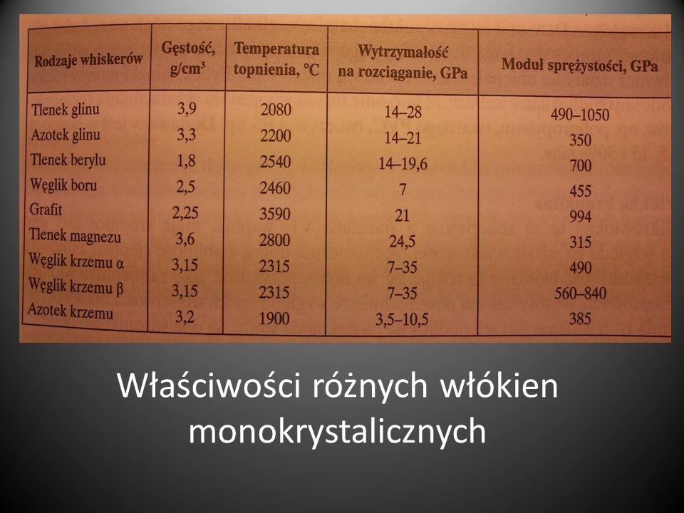 Właściwości różnych włókien monokrystalicznych