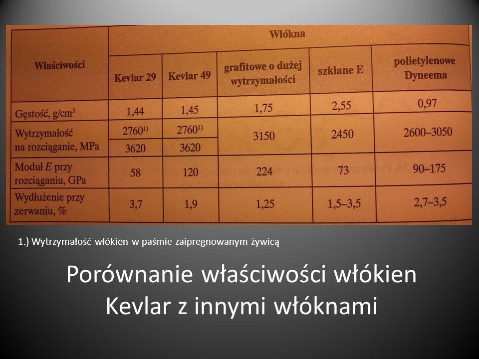 Porównanie właściwości włókien Kevlar z innymi włóknami