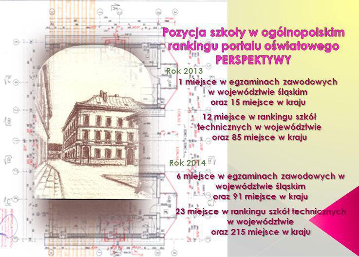 Pozycja szkoły w ogólnopolskim rankingu portalu oświatowego PERSPEKTYWY