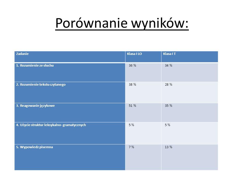 Porównanie wyników: Zadanie Klasa I LO Klasa I T
