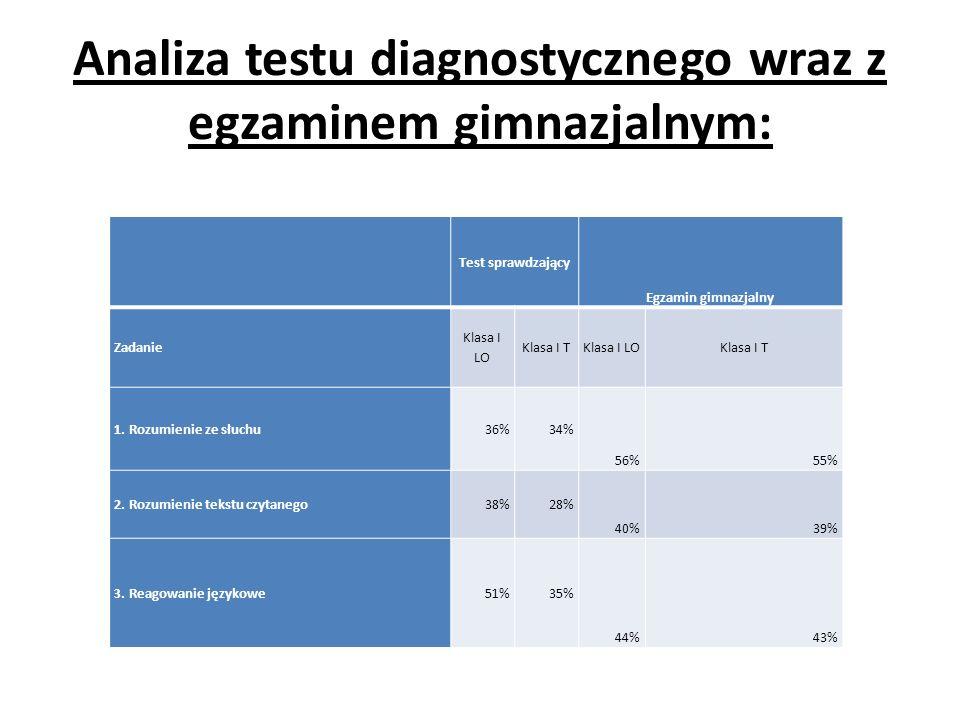 Analiza testu diagnostycznego wraz z egzaminem gimnazjalnym: